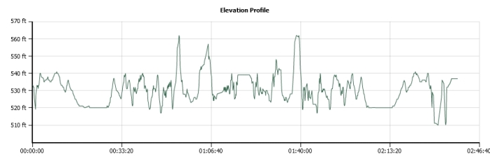 Elm Fork elevation profile