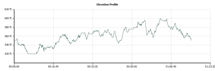 elevation profile DORBA